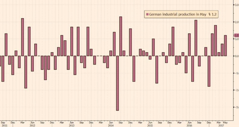 German Industrial Output Growth Accelerated in May