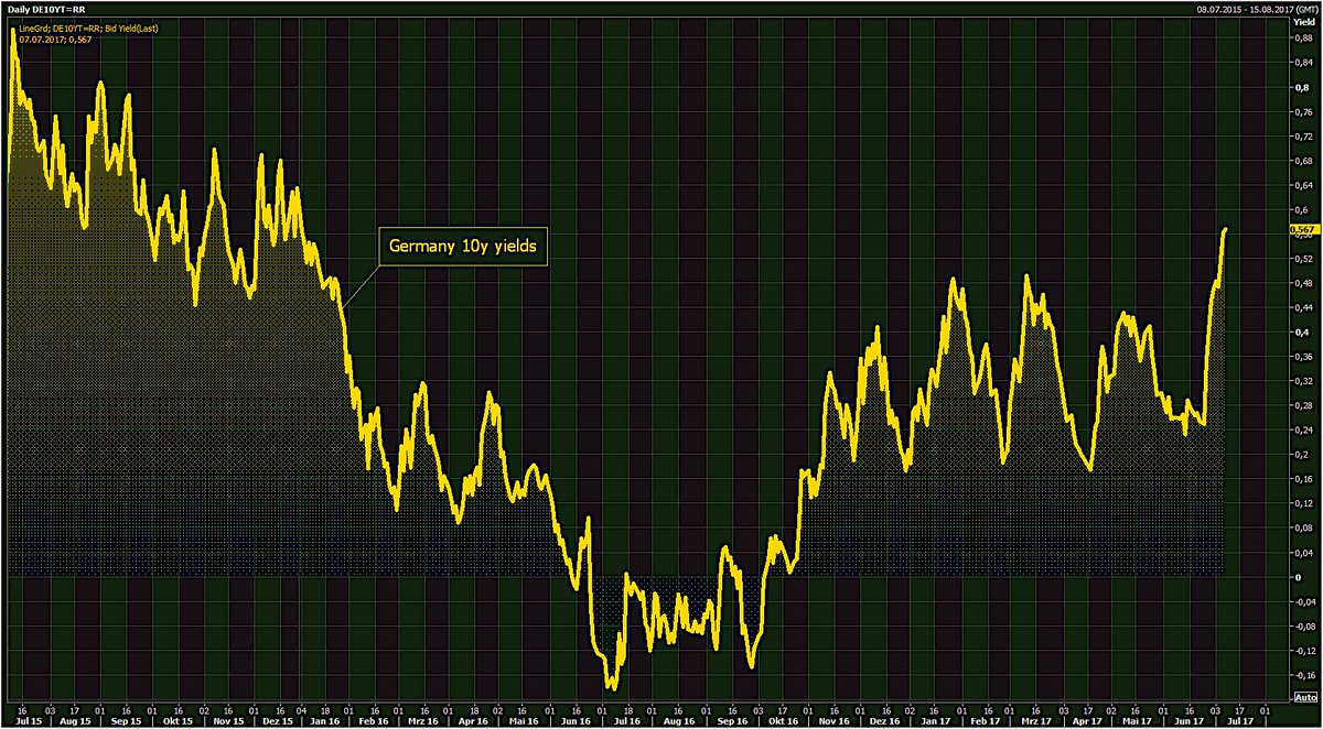 Holger Zschaepitz  Bond rout eases a bit. German 10y yields rise 1bp to 0.57