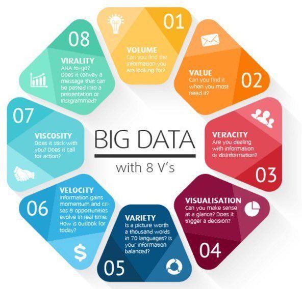 Effective #Bigdata 8 V's infographic #IoT #analytics #ML #DL #AI #Cloud #datascience #blockchain #fintech #insurtech https://t.co/yF5H4FYr3D