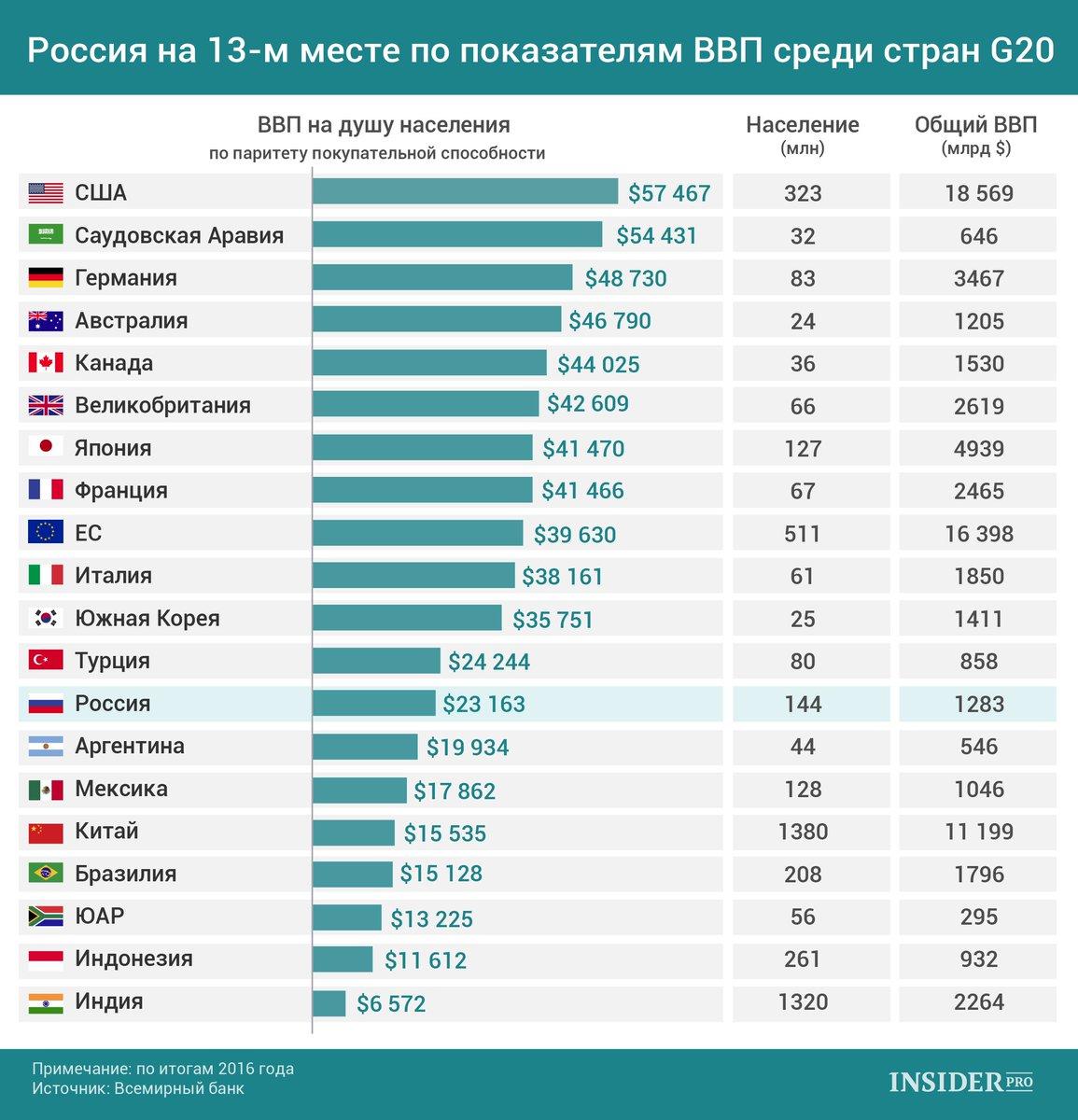 какие первые места занимает россия