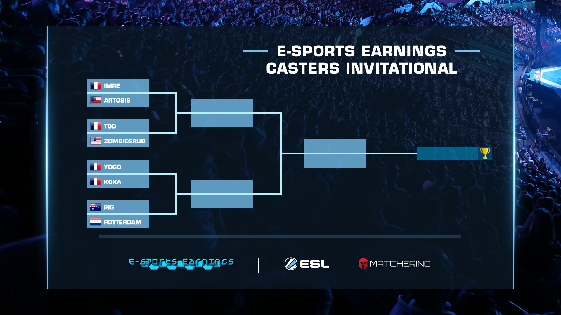 Esports Earnings Caster Invitational csoportkör