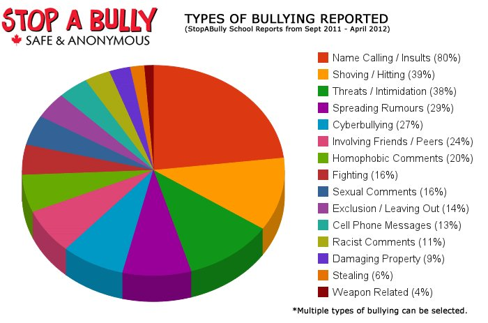 cyber bulling australia essay Cyber bullying, also referred to as social online cruelty, can be described as an intentional aggressive act which is carried out by an individual or group of.