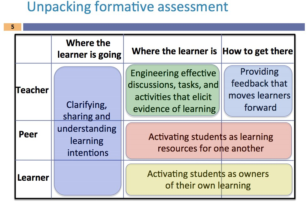 Formative On Twitter  Key Formative Assessment Strategies