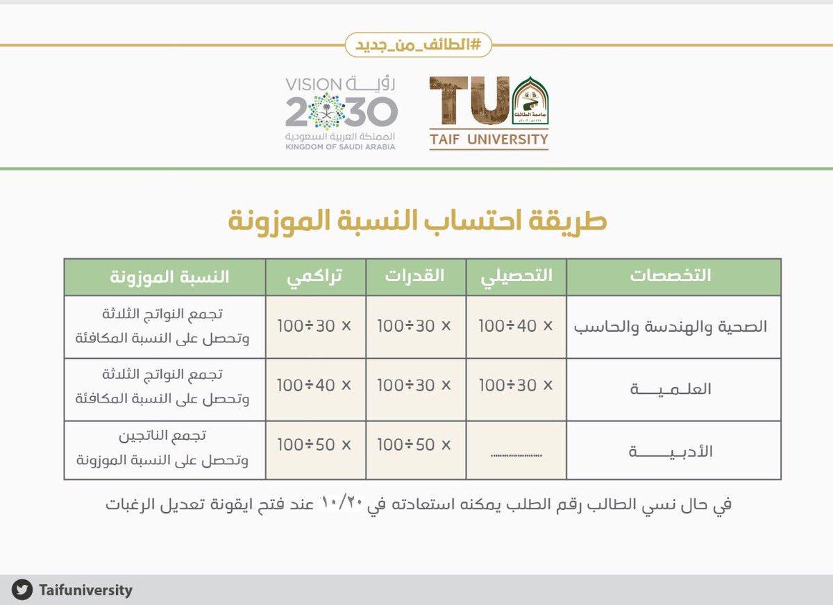 جامعة الطائف בטוויטר طريقة احتساب النسبة الموزونة للقبول في جامعة الطائف الطائف من جديد