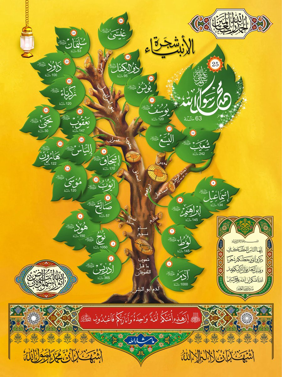 شجرة الانبياء والرسل عليهم السلام