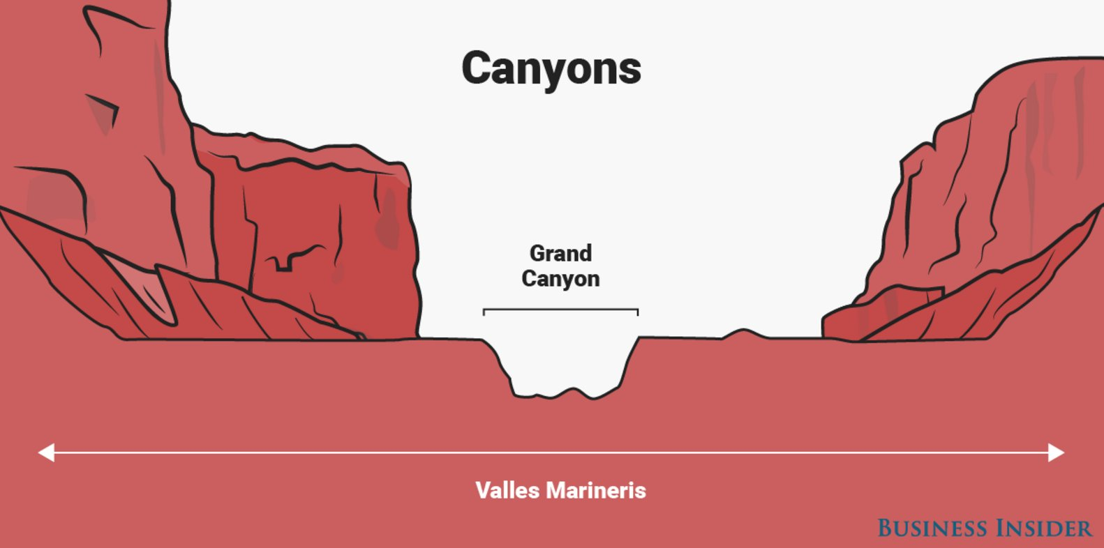 "Mars One on Twitter: ""#DYK The Valles Marineris on Mars is 4 times longer,  5 times deeper, and 20 times wider than the Grand Canyon. Who's feeling  small? #MarsOne… https://t.co/5ZNqyfnXjv"""