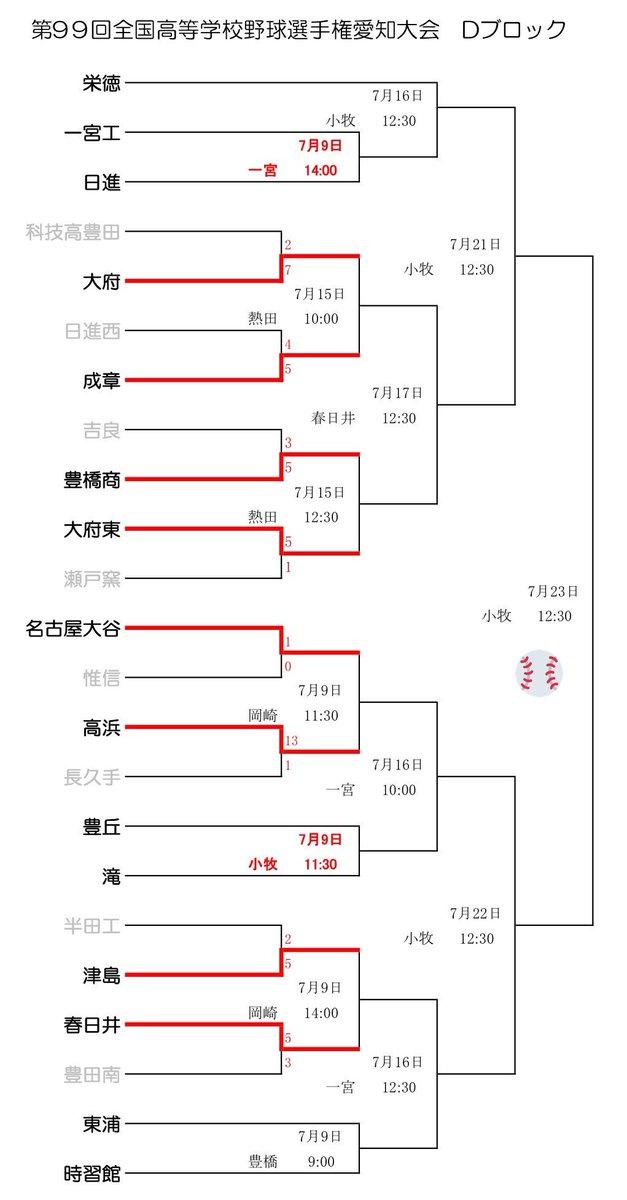 愛知 県 高校 野球 トーナメント