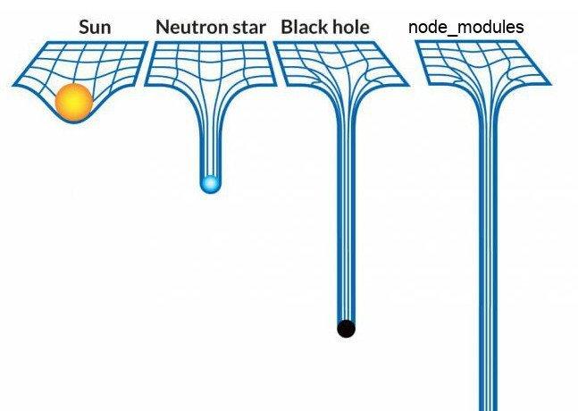 Node modules summarized... https://t.co/vcYdLC6D3e