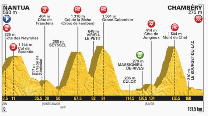 Ciclismo Tour de France, Oggi la Tappa Regina di Alta Montagna: analisi altimetria e percorso, Diretta TV Streaming Rai