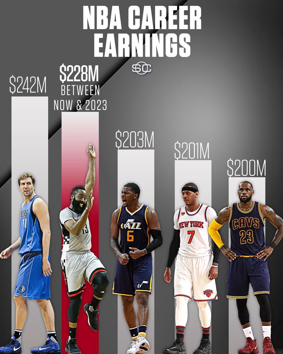 The $228M Harden is projected to earn between now and 2023 surpasses the career earnings to date of every active player besides Dirk.