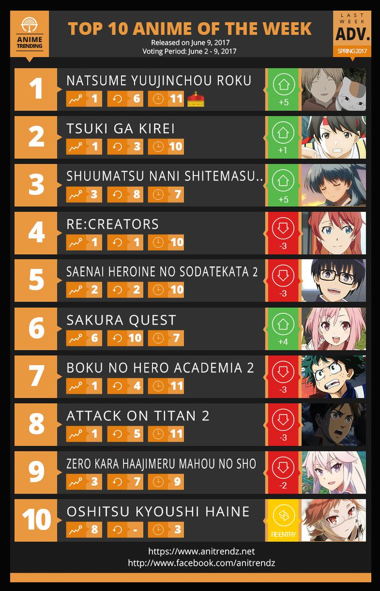 Anime trending on twitter final top 10 anime of the week 11 last week advantage of the spring 2017 anime season