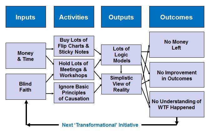 Logic Models in Physical Activity Promotion Ben Jane Fitness – Logic Model Worksheet