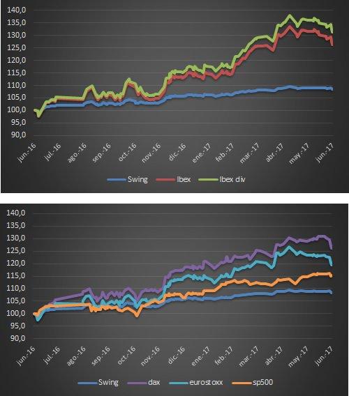 trading fondos indexados 2017