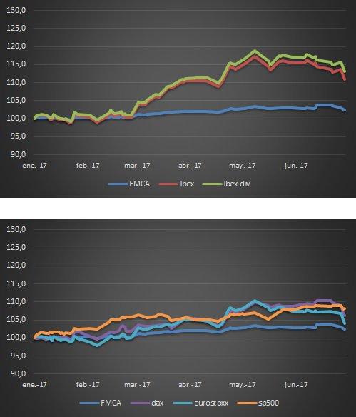 FMCA 2017 rentabilidad