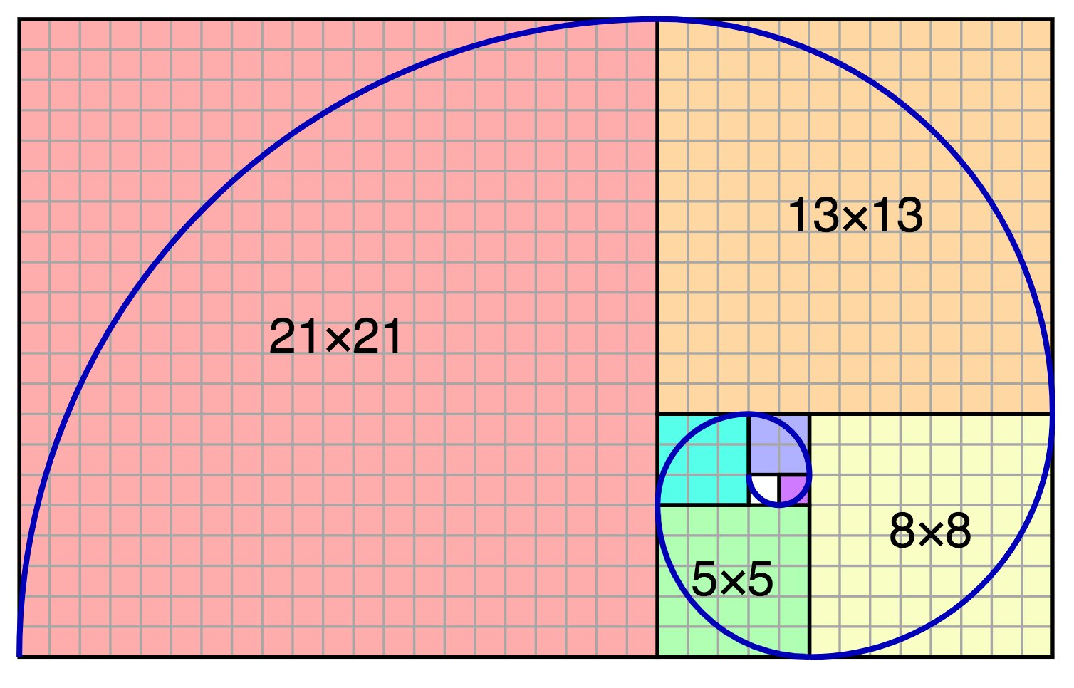 fermat u0026 39 s library on twitter   u0026quot fibonacci spiral is created