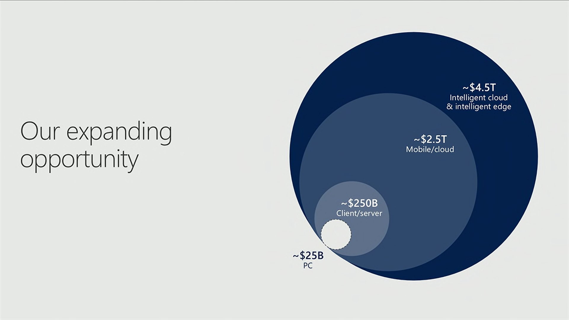 Our expanding opportunity through digital technology #MSInspire https://t.co/E7ntYMym5A