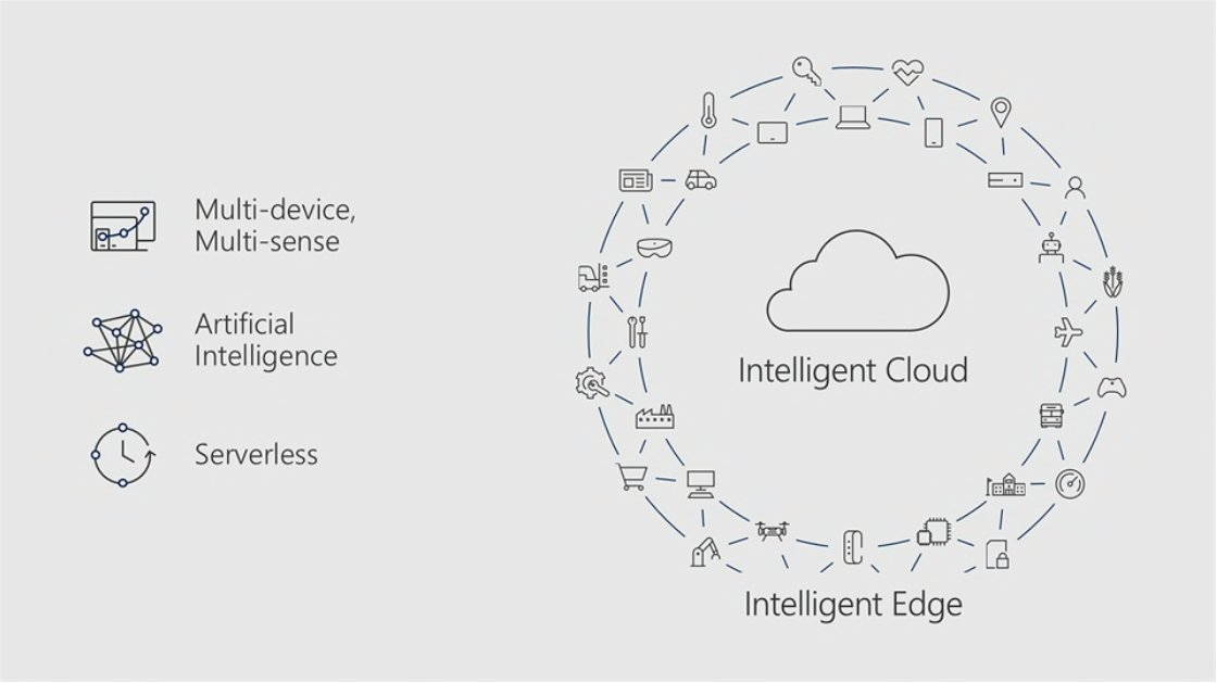 The #FutureOfWork powered by the intelligent Cloud relies on: Multi-device Artificial Intelligence #AI Serverless #Cloud #msignite https://t.co/Yr7p3hZgSz