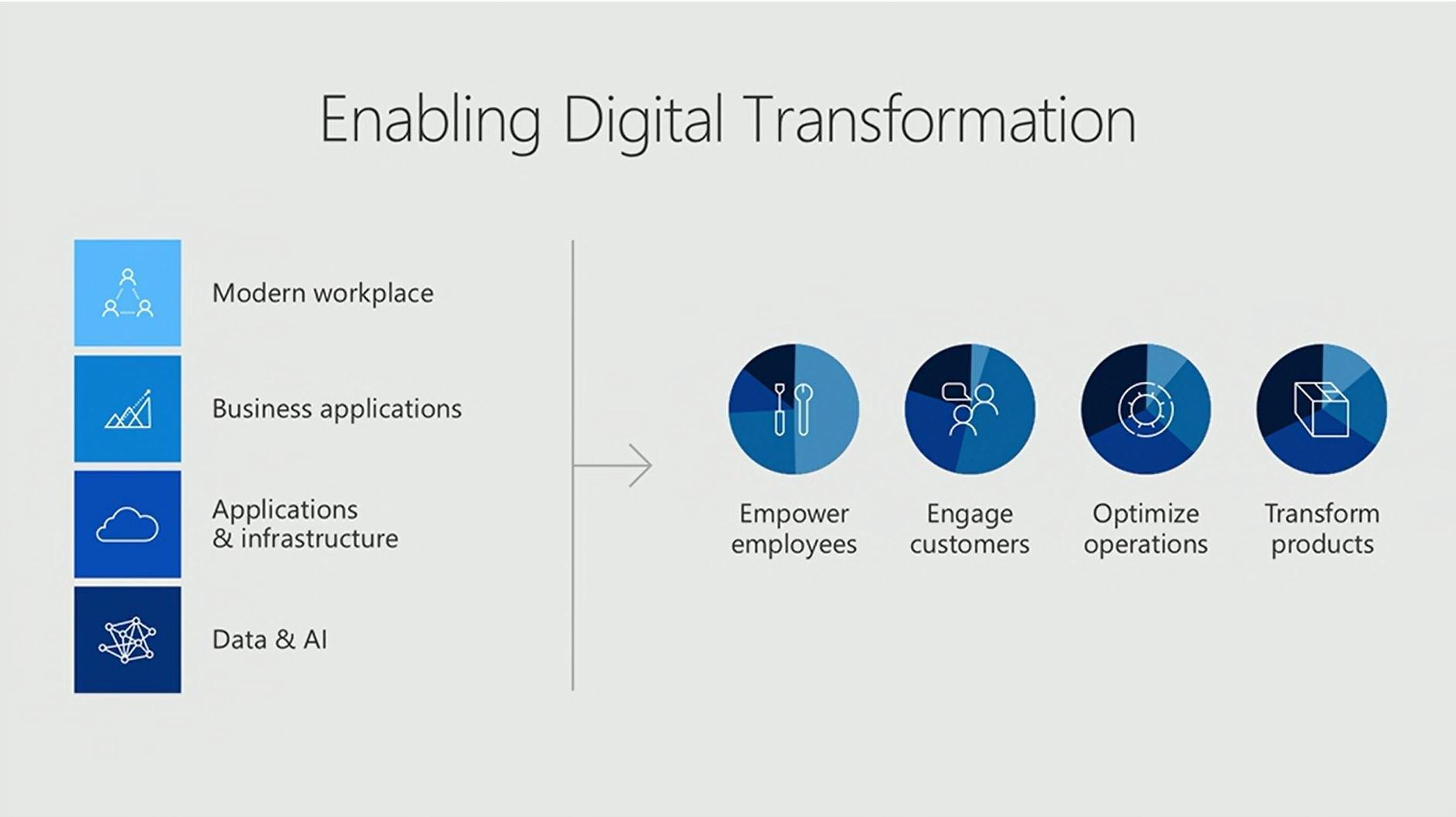 Empowering Digital Tranformation #msinspire https://t.co/a6qwXESBnL