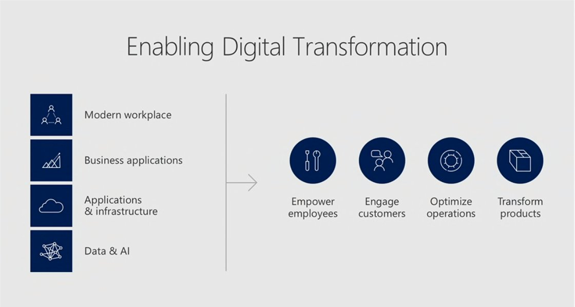 Microsoft is enabling #DigitalTransformation via 4 categories: - Modern Workplace - Business Apps - Infrastructure - Data and AI #msignite https://t.co/gDjd1dxH9u