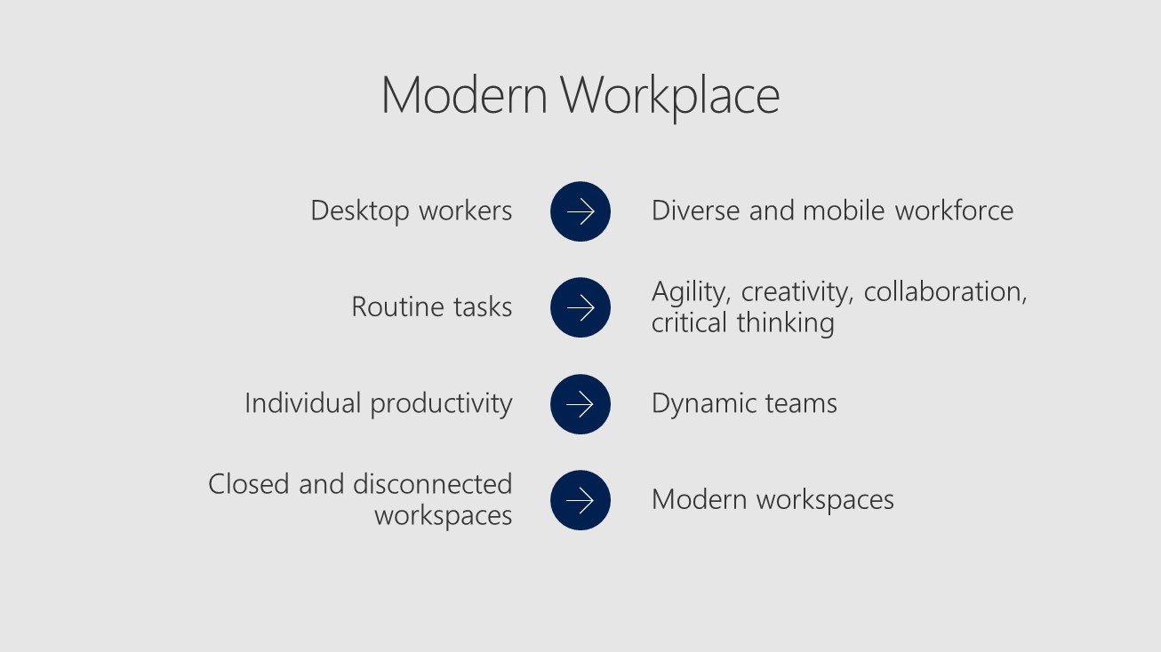 Microsoft CEO @SatyaNadella on the profound changes in the modern workplace  #MSInspire https://t.co/MdIiQwqyD3