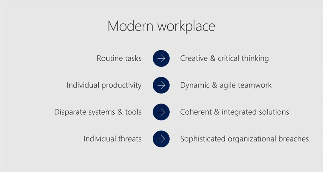 How is Microsoft redefining the #ModernWorkplace? #msignite #futureofwork https://t.co/52wiKZL9Bq