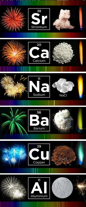 chemistry of fireworks How does a pyrotechnician, a scientist, translate chemicals into a fireworks art display for the viewer's enjoyment to answer this question, we not only have to know.
