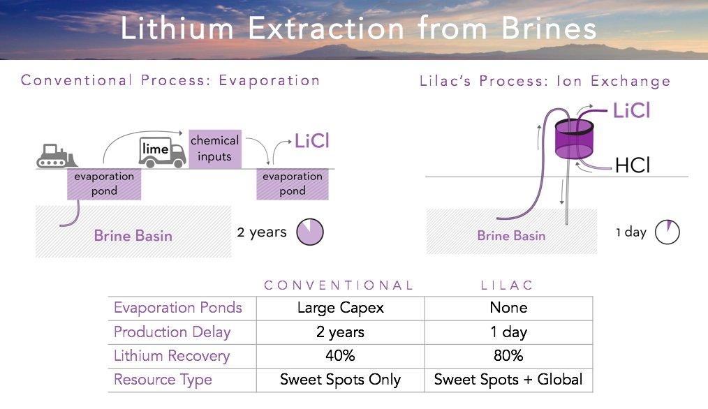 Resultado de imagen de Lilac Solutions