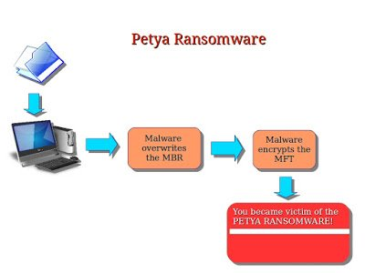 RT @forblogs0: How does #Petya #ransomware infect a computer &amp; how to prevent it?   http:// dlvr.it/PTZ3Ty  &nbsp;   <br>http://pic.twitter.com/WEeO2bzyt6 #hackers