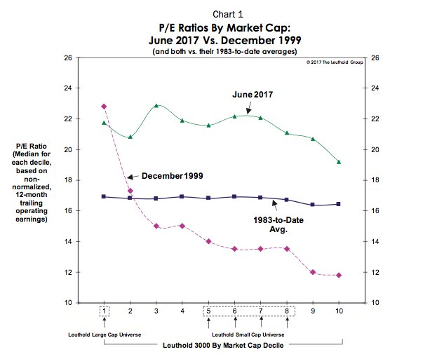 2/ Here is the P/E ratio for stock size deciles now vs. Dec 1999.  Large valuation disparity then across size buckets... https://t.co/j196NfA8A6