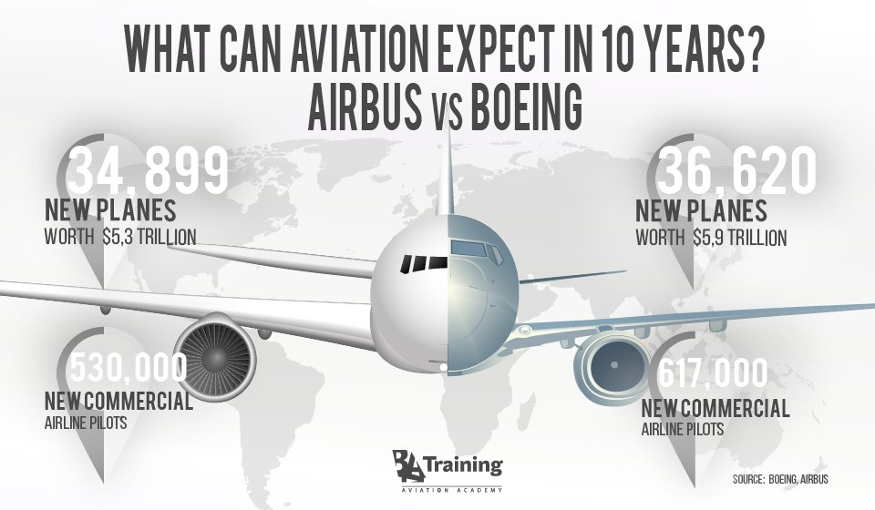 According to #Airbus and #Boeing, the world will need more than 36,000 new #planes, between 2017 and 2036. #Aircraft #Pilot #Aviation<br>http://pic.twitter.com/8nhsQ8VGyh