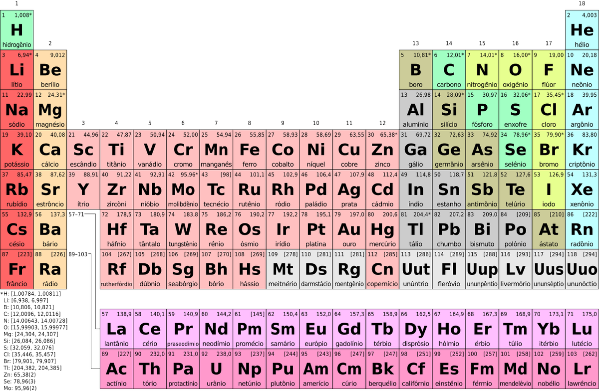 the periodic table its story and its significance