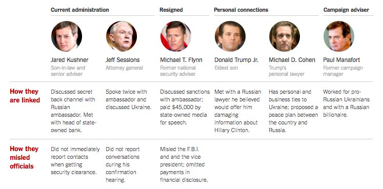 Here's how key Trump associates have been linked to Russia and how they misled officials https://t.co/JfnHy4q4Mg https://t.co/KKkJHSrFul