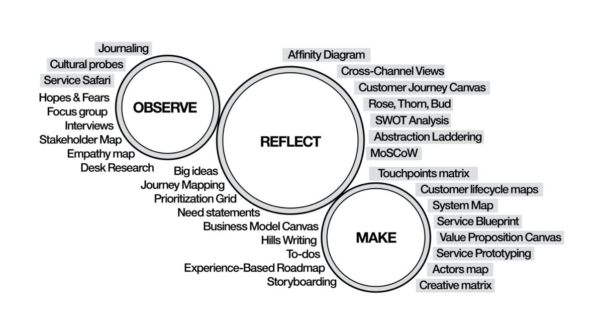 Ibm design on twitter diegodalia helped integrate servicedesign ibm design on twitter diegodalia helped integrate servicedesign into our practices read about his journey in his own words httpsth7c87sbe2a malvernweather Choice Image