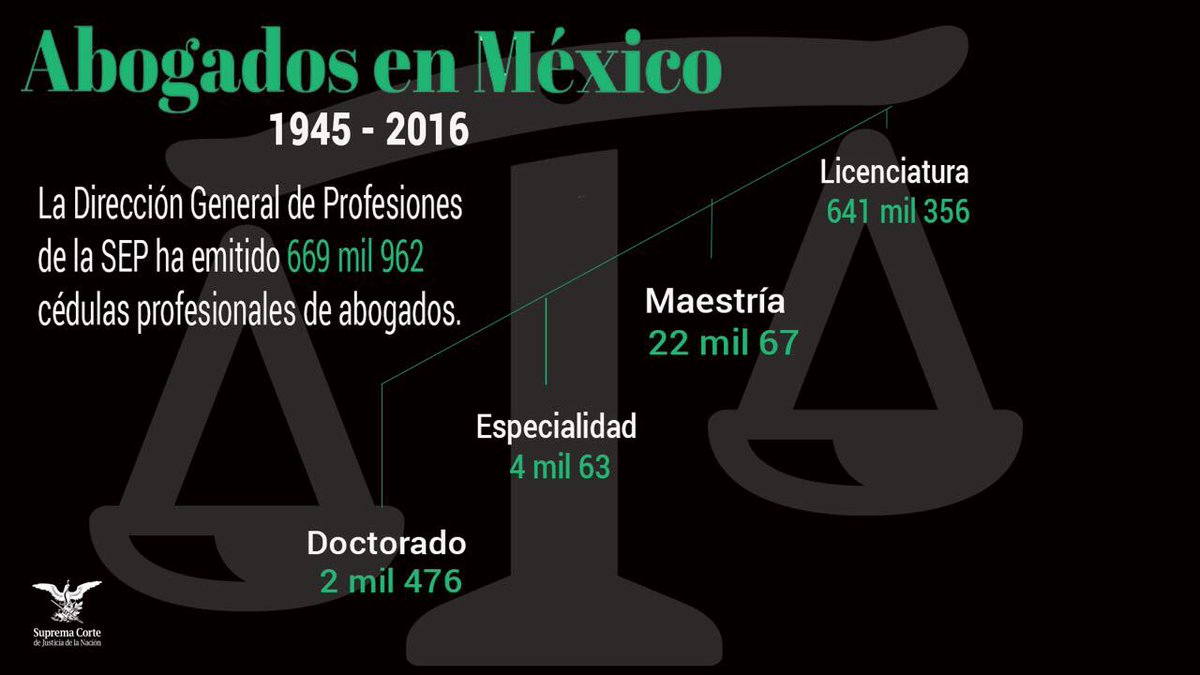 Conoce cuántos abogados hay en México. Semana del #DíaDelAbogado https://t.co/BYtD0Zf5KH