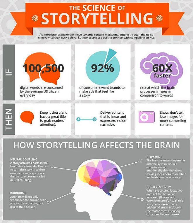 #Infographic on Storytelling! Courtesy of @ipfconline1 https://t.co/x3sYpLvony