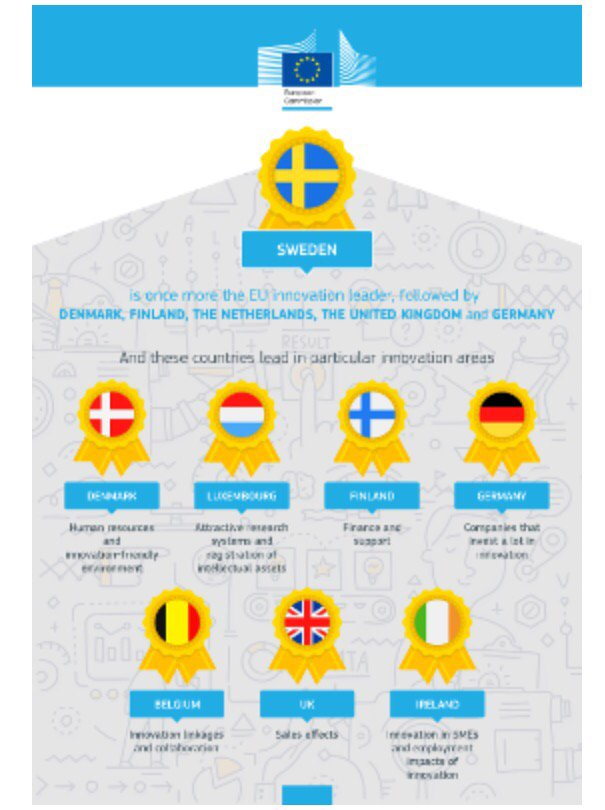 Sweden once again scores at the innovation spearhead in the EU. Good. But others catching up. Race goes on.