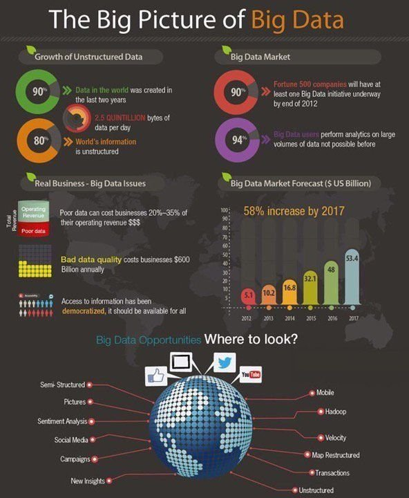 The Big Picture of Big Data [Infographic]