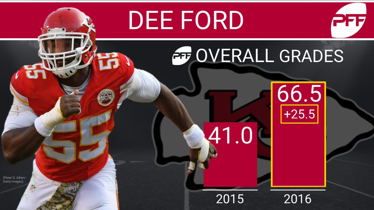 "Pro Football Focus on Twitter ""Dee Ford blew up in 2016 Will his"