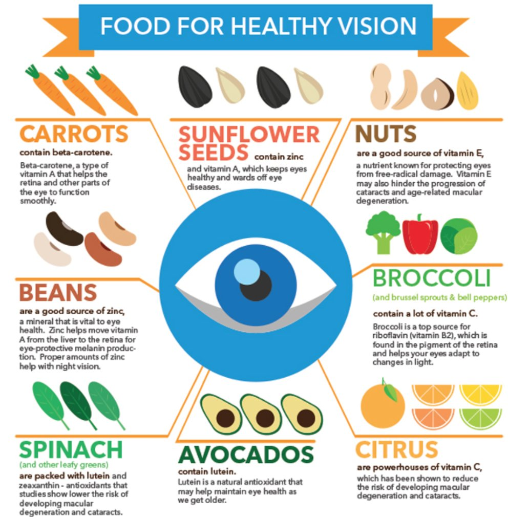 5cfef52a131 This great infographic displays foods that help with healthy vision !pic.twitter.com StFkvzfTnn