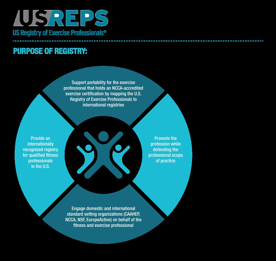 Ncsf On Twitter Dyk Usreps Makes Exercise Professionals Easily