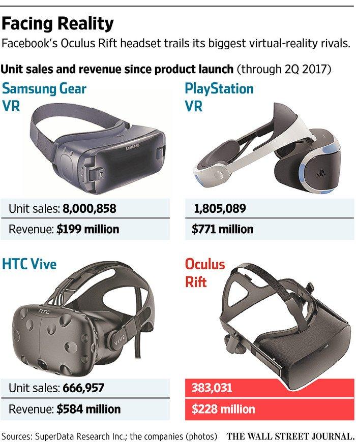Facebook Again Cuts Price of Oculus Rift VR Headset