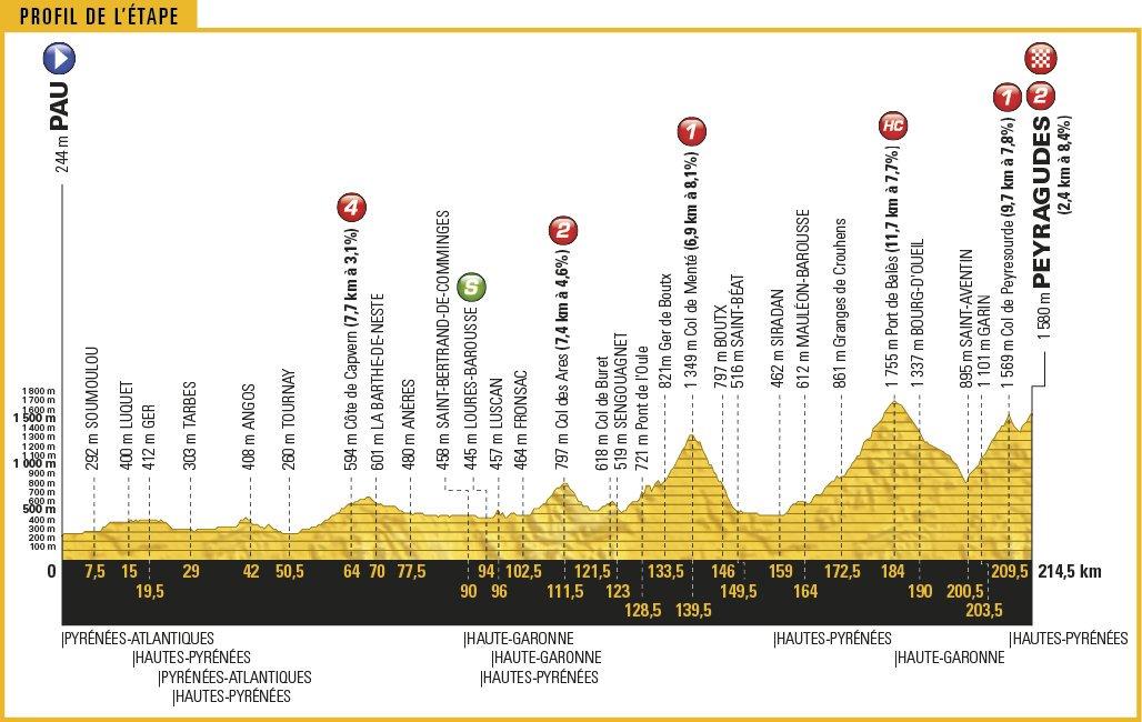 Diretta TOUR DE FRANCE Streaming Rai: Tappa 12 con arrivo in salita sui Pirenei Oggi 13 Luglio 2017 | Ciclismo