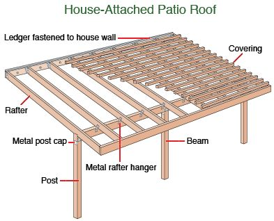 Paul 39 s hardware on twitter new video in 20 seconds for Timber decking seconds