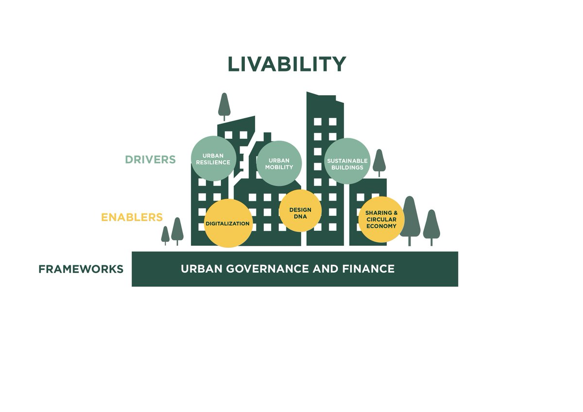 #Sustainable #urbanization is such a broad field. Here are the areas we have chosen to focus on in BLOXHUB #livability #resilience #mobility