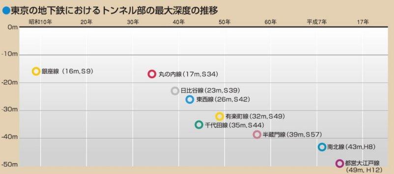 東京の地下鉄。深さに大きな差があるのは、普段利用していない方にはあまり知られてないようです。一番浅い銀座線も、ものすごい高低差あるんですよね。 https://t.co/ZLyFWdFtLr