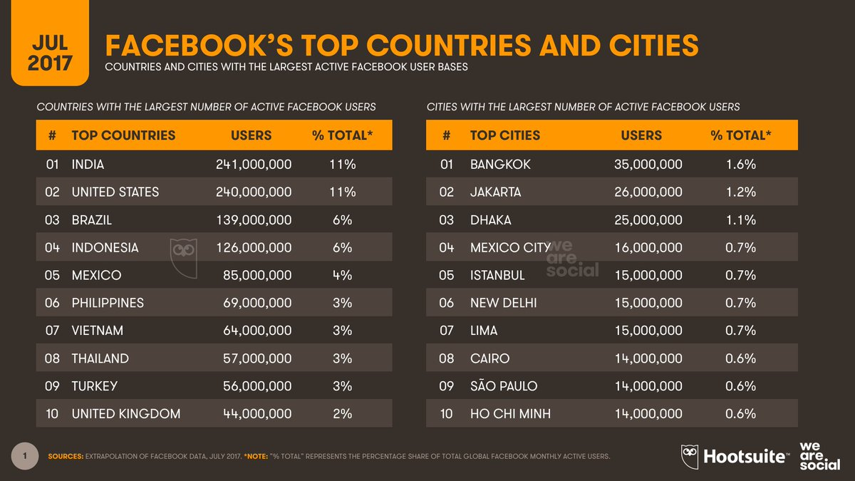 India has just overtaken the USA to become Facebook's top country: https://t.co/gCjscwkalv https://t.co/fiCiAnWxN3