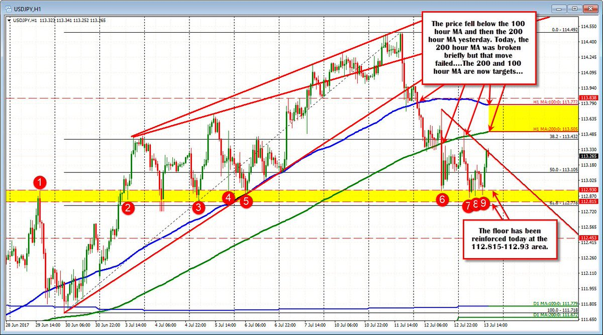 What Else Does The Chart Tell Us Http Www Forexlive Technical Ysis Forex Usdjpy Floor In Place 20170713 Pic Twitter