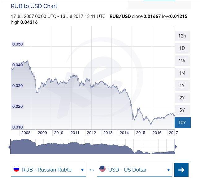"""Ценности """"путинской России"""" делают ее враждебной для США, - The Washington Post - Цензор.НЕТ 221"""