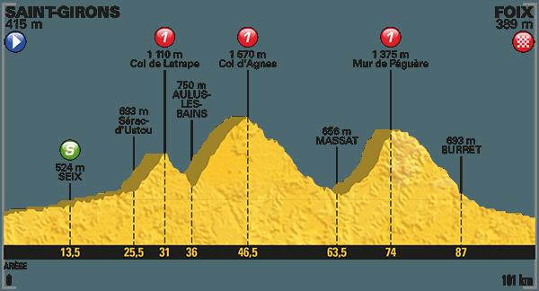 TOUR DE FRANCE Streaming Diretta Rai: Tappa 13 arrivo in salita Foix sui Pirenei Oggi 14 Luglio 2017 | Ciclismo