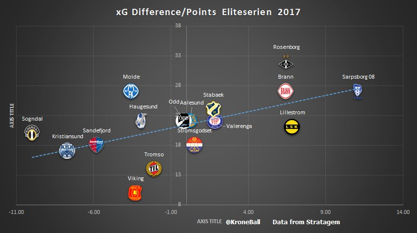 Kroneball On Twitter Xg Table And Graph For The Eliteserien Are We Starting To See Skbrann Regress To The Mean Can Molde Fk Continue To Overachieve Https T Co 2ottlu8hmi